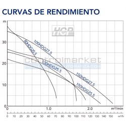 CURVAS DE RENDIMIENTO HCP -HDG - CONTROLMARKET SPA - CHILE