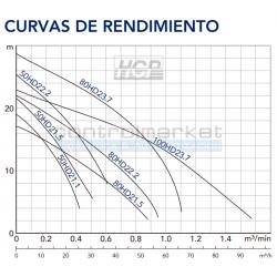 CURVA DE RENDIMIENTO BOMBA HCP - 50HD21.1 - CONTROLMARKET SPA - CHILE